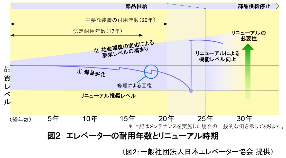 図2エレベーターの耐用年数とリニューアル時期(図2:一般社団法人日本エレベーター協会提供)