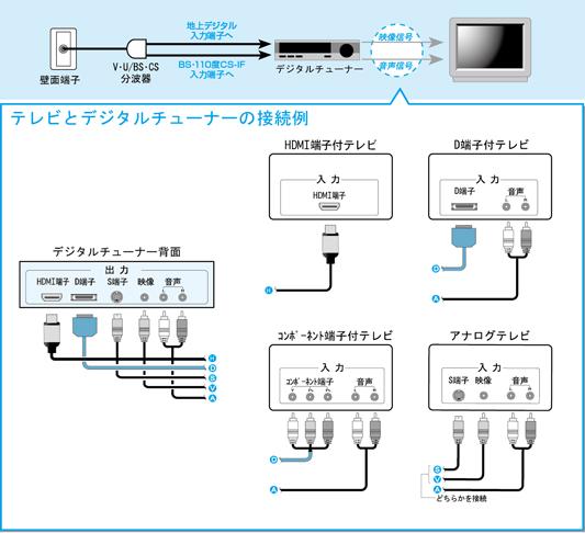 BS・110 度CS・地上デジタル対応(3波)チューナーの場合