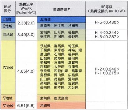 地域ごとの推奨断熱性能(次世代省エネルギー基準)