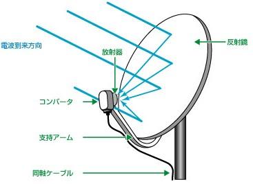 衛星放送用受信アンテナ