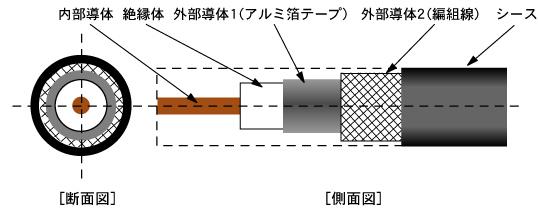 衛星放送用 同軸ケーブル