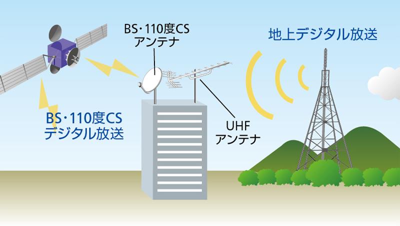 地上デジタル放送とBS・110度CSデジタル放送の違い