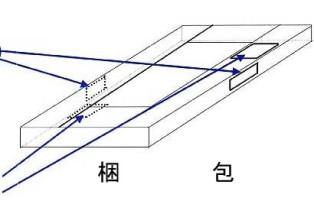 ホルムアルデヒド発散等級の表示例