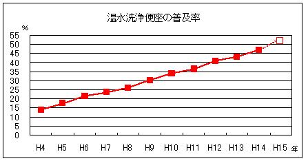 平成14年版 家計消費の動向-消費動向調査年報- 内閣府経済社会総合研究所 編