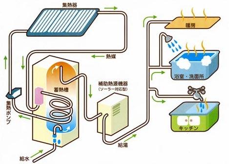 ソーラーシステム図