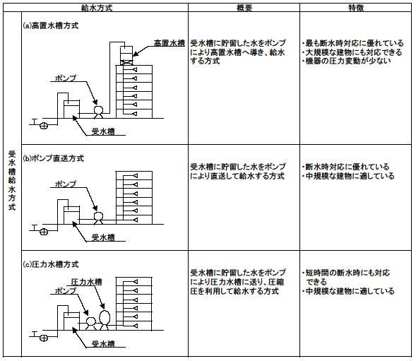 給水方式の概要と特徴
