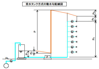 受水タンク方式