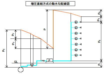 増圧直結給水方式