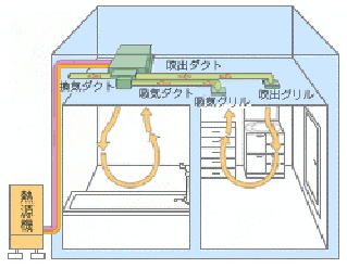 浴室換気乾燥機能