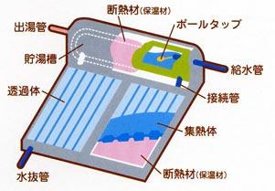 太陽熱温水器図