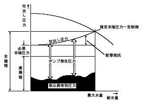 増圧直結方式 運転カーブ