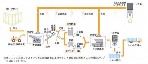 FRP製水槽