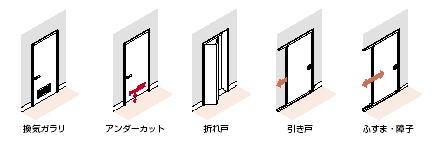 換気経路と設置建具の関係