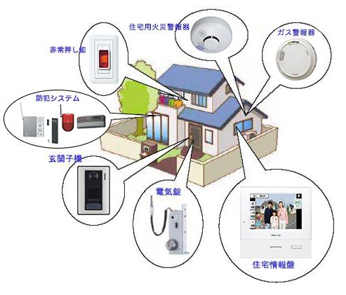 戸建住宅用情報システム
