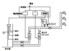 圧力タンク方式(小形圧力タンク方式) 構成