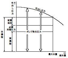 圧力タンク方式(小形圧力タンク方式) 運転カーブ