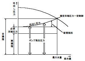 回転制御方式(小形回転数制御方式) 運転カーブ