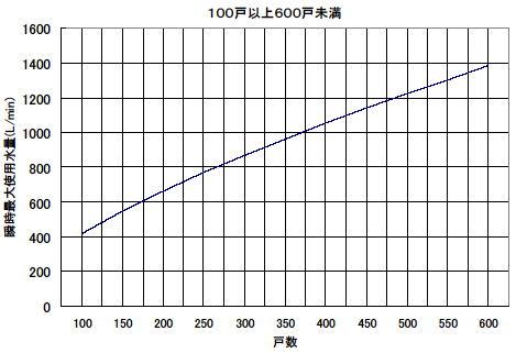 戸数から瞬時最大使用水量を予測する算定式を用い求める方法