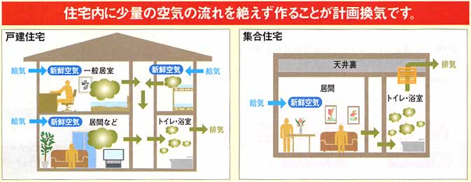 住宅内に少量の空気の流れを絶えずつくることが計画換気です。