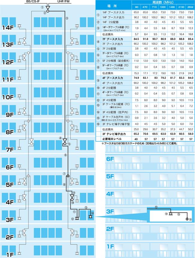 14階建・112戸の設計例