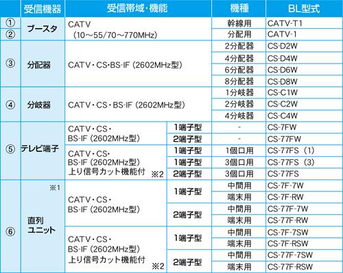 CATV/CSデジタル放送用アンテナ、受信機器