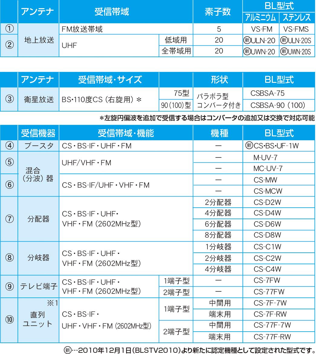 地上デジタル放送/BS・CSデジタル放送用アンテナ、受信機器