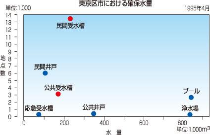 東京区市における確保水量