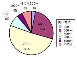 間口寸法の出荷動向(2009年度)