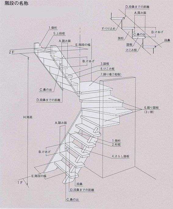 階段各部の名称