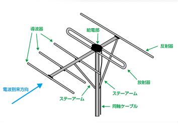 地上放送用アンテナ