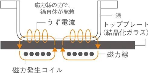 IHクッキングヒーターの加熱原理