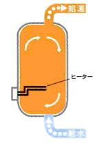 対流沸き上げ式