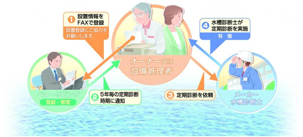 給水タンク安心支援サービス