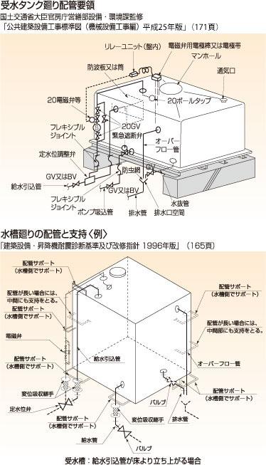 配管設計・施工上の留意点