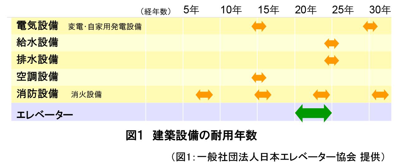 図1建築設備の耐用年数(図1:一般社団法人日本エレベーター協会提供)
