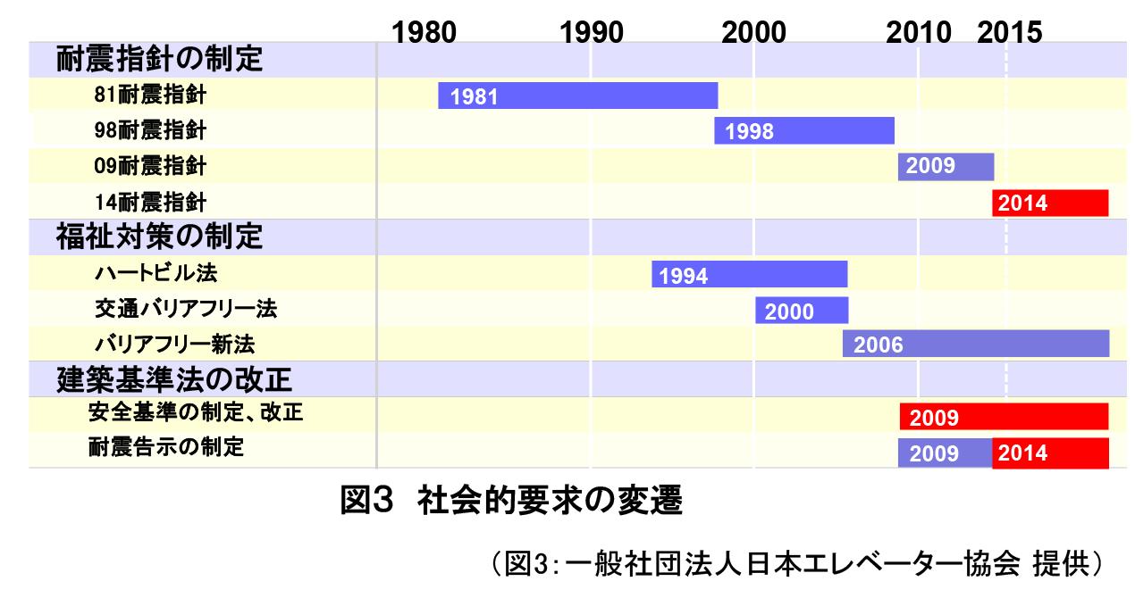 図3社会的要求の変遷(図3:一般社団法人日本エレベーター協会提供)
