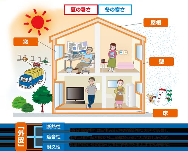 夏の暑さ、冬の寒さを窓・屋根・壁・床を通して比較したイラストを表示しています。外皮(断熱性・遮音性・耐久性)。「外皮」の性能は、住み心地や耐久性に大きく影響します。後で追加したり、取り替えることが難しいため、新築時に性能の良いものにすることをおすすめします。