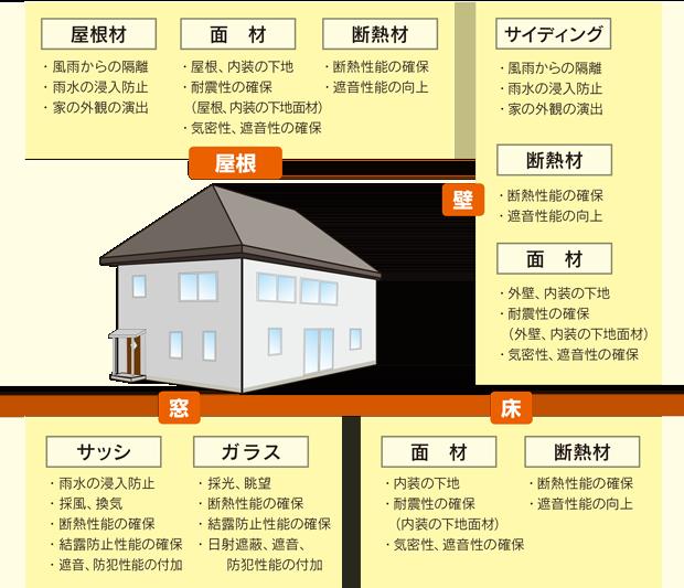 屋根(屋根材,面材,断熱材)。壁(サイディング,断熱材,面材)。窓(サッシ,ガラス)。床(面材,断熱材)。