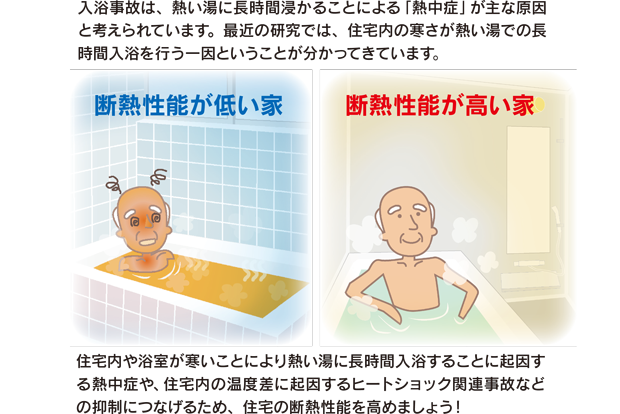 断熱性能が低い家。断熱性能が高い家。住宅内や浴室が寒いことにより熱い湯に長時間入浴することに起因する熱中症や、住宅内の温度差に起因するヒートショック関連事故などの抑制につなげるため、住宅の断熱性能を高めましょう!