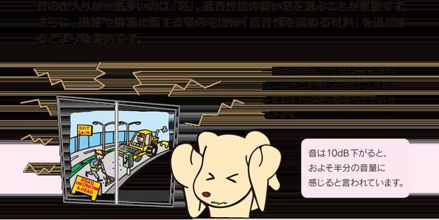 音の出入りが一番多いのは「窓」。遮音性能の高い窓を選ぶことが重要です。さらに、道路や隣家に面する壁の下地に「遮音性を高める材料」を追加するとより効果的です。一般の窓の遮音性能は、20dB程度。防音に配慮した窓(T-3 等級)を使用すれば 35dB分の音が遮音できます。音は10dB下がると、およそ半分の音量に感じると言われています。