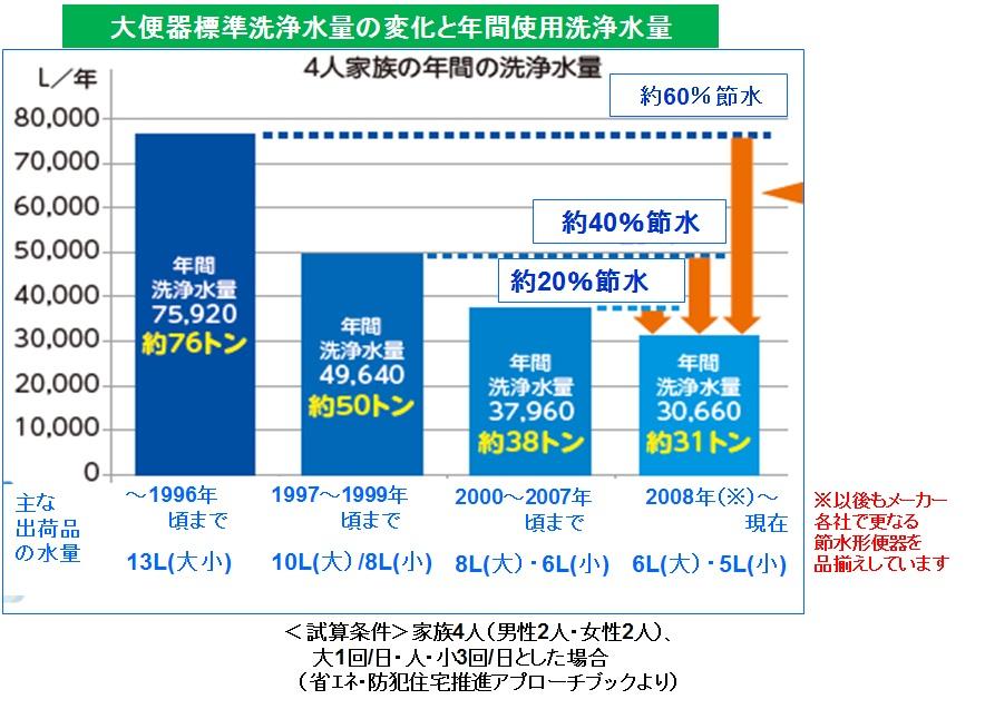 洗浄水量グラフ