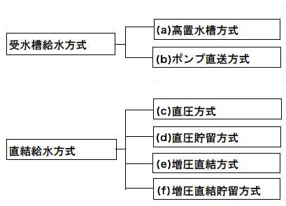 給水方式の分類