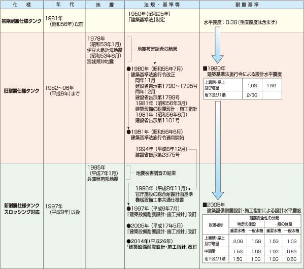 給水タンク 耐震仕様と法令の変遷